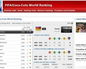 FIFA rendit kombëtaren shqiptare në vend të 45-të