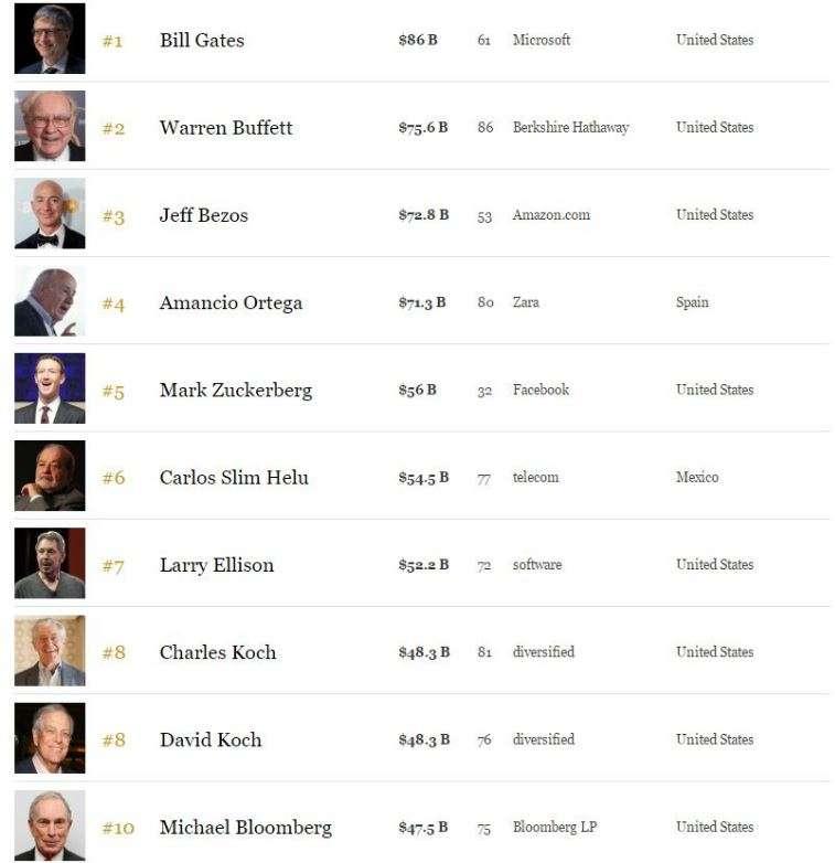 Bill Gates, sërish njeriu më i pasur në botë. Pasuria e Trump në krizë