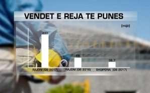 BB: Shqipëria, me punësimin më të lartë në rajon