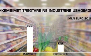 Shqipëria me deficitin më të lartë tregtar për ushqime