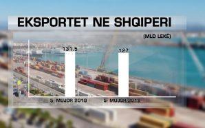 Defiçiti tregtar më i lartë se te eksportet