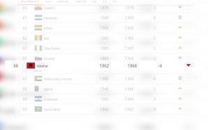 FIFA publikon renditjen e kombëtareve